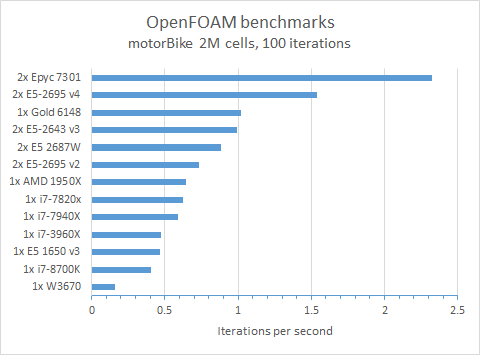 0_1536888079002_openfoam_benchmarks_all.png